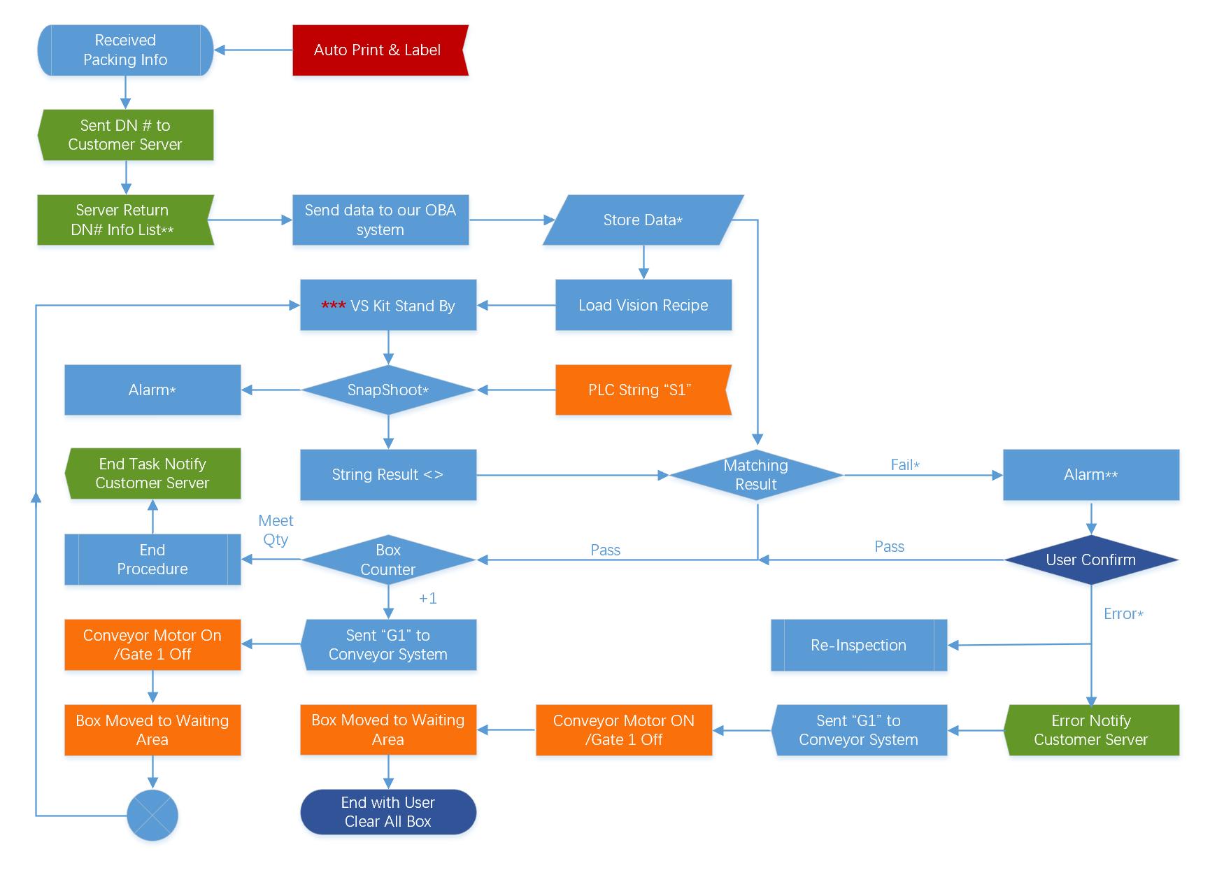 OBA Process Flow